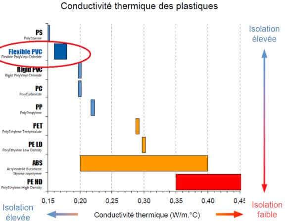 Conductivité thermique des plastiques