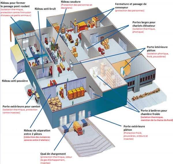 Diverses utilisations portes PVC souple