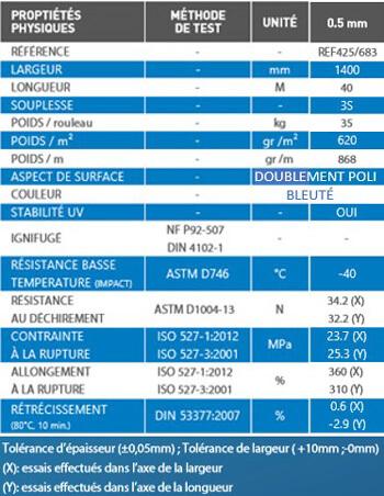 caractéristique film transparent resistant UV 1400
