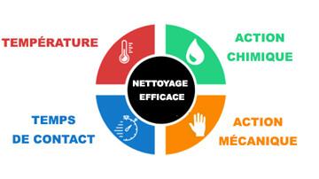 Methode nettoyage TACT
