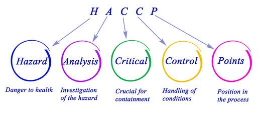 Diagramme HACCP