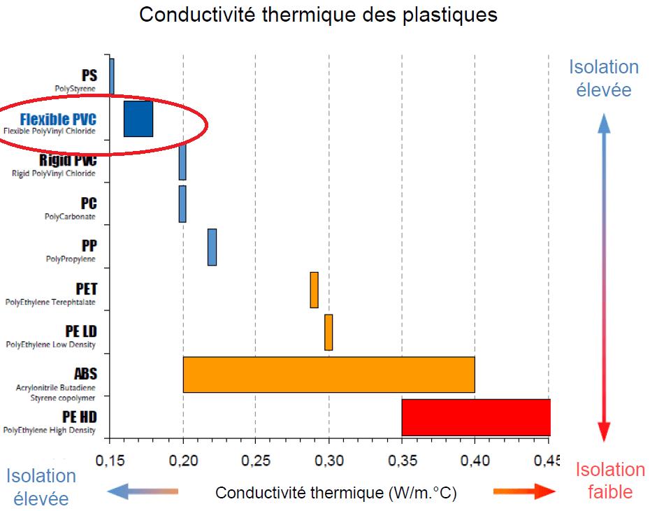 tableau-conductivite-thermique
