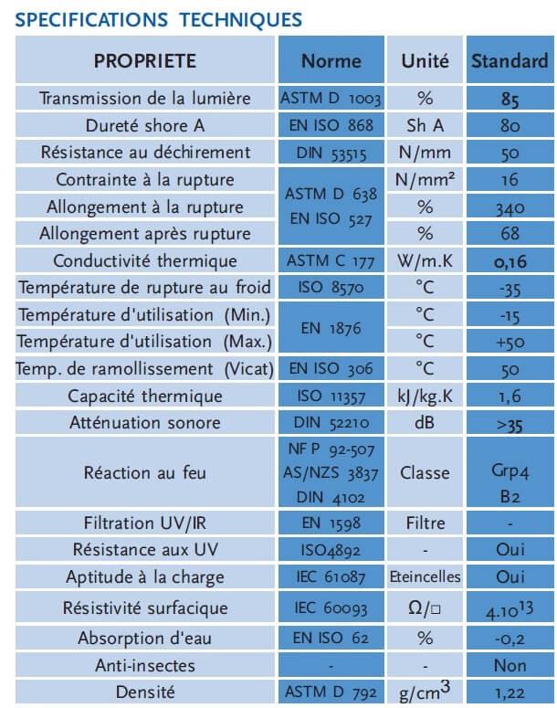 Caractéristique lanière azuré bleu Standard